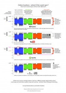 online loudness comparison hi-res