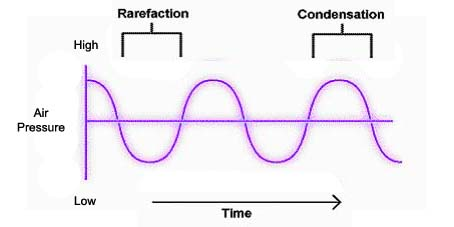 Physics of Sound | Waveforms, Interference Patterns ...