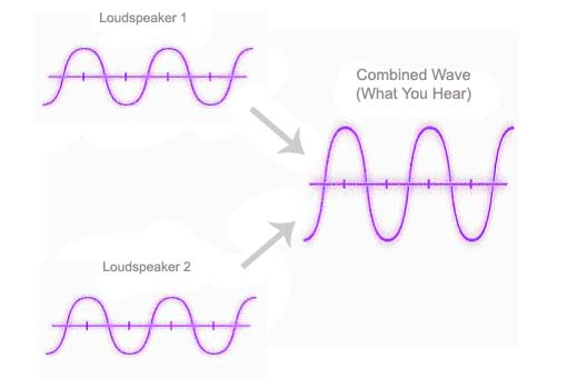 Physics of Sound | Waveforms, Interference Patterns, Frequency Analysis