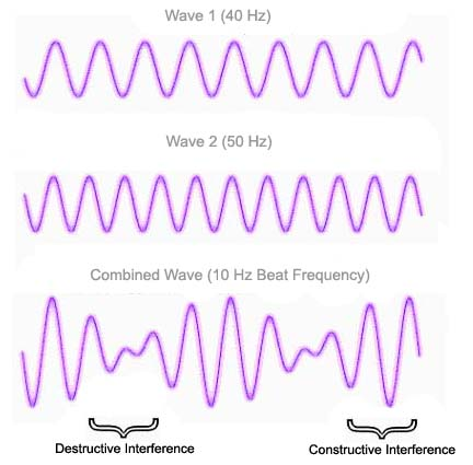Physics of Sound   Waveforms, Interference Patterns